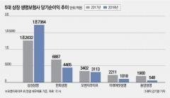 상장 생보사 4곳 순익 감소…삼성도 전자株 매각익 의존