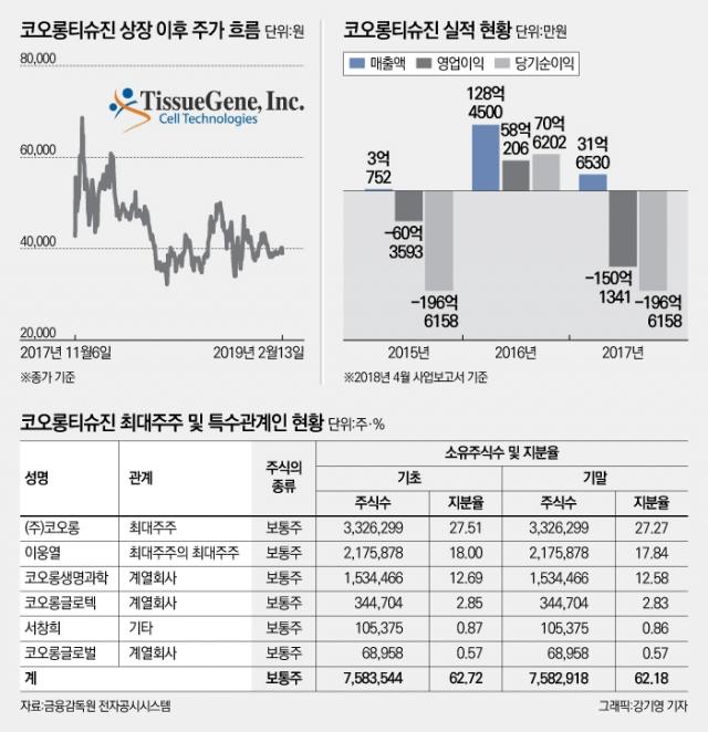 [코스닥 100대 기업|코오롱티슈진]인보사 기술수출에만 의존···기술특례 못 받아 실적 압박 커