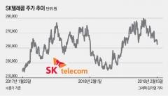 5G 호재에도 주춤한 SK텔레콤, 반등 언제 쯤?