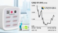 [stock&톡]'공유 배터리 사업' 내세운 디자인, 서비스 지연 이유는?