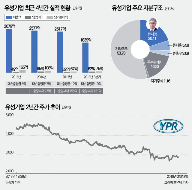 [stock&피플]유성기업 류시영 회장의 '잔혹사'···출소 10개월 만에 또다시 구속 위기