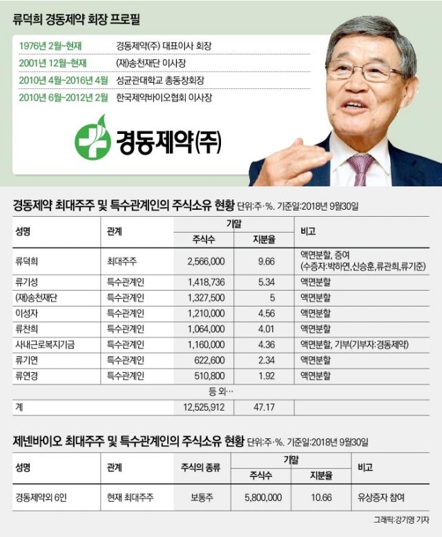 [stock&피플]류덕희 경동제약 회장, '제넨바이오' 때문에 속 끓는 사연