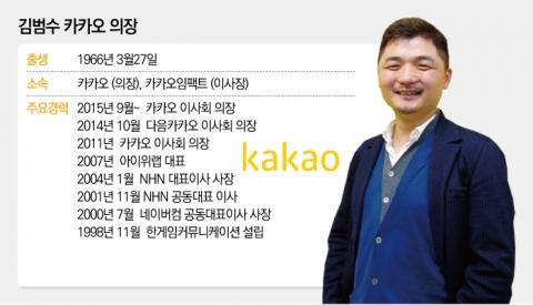 공정위, 김범수 제재 착수···논란 중심 케이큐브홀딩스