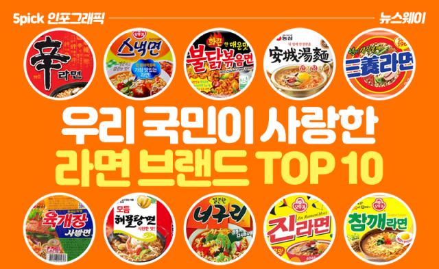 [인포그래픽 뉴스]우리 국민이 사랑한 라면 브랜드 TOP 10