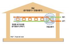 GS건설, 최초 환기형 공기청정시스템 '시스클라인' 개발
