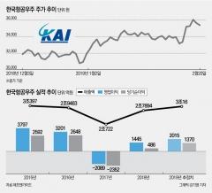 실적 개선 기대감에 다시 시동 거는 한국항공우주