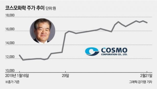 [stock&피플]사모펀드 수익분배금으로 코스모화학 다시 사들인 허경수 회장