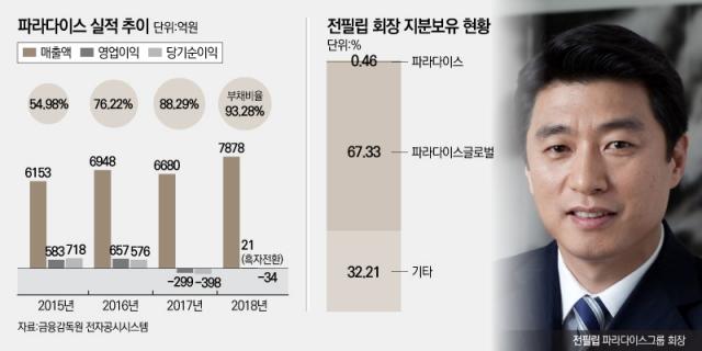 [코스닥 100대 기업|파라다이스]'은둔 경영자' 전필립 회장, 그룹 재편 뒤 재무건전성 악화 꼬리표