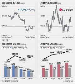 '다시 뜨는 화장품株' 라이벌 LG생건·아모레 빛날까