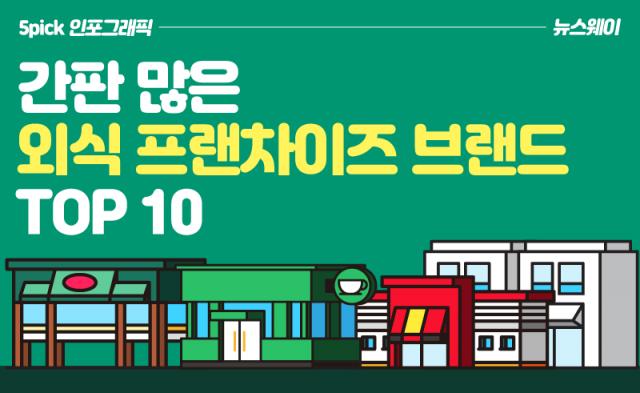 [인포그래픽 뉴스]간판 많은 외식 프랜차이즈 브랜드 TOP 10