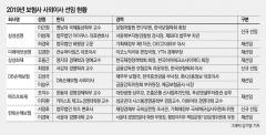 """보험사 """"회계전문가 모셔라""""…IFRS17 대비 사외이사 영입"""