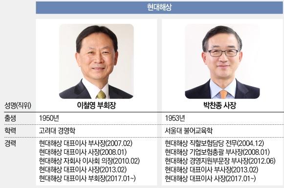 손보사 '주총데이'…현대해상, 이철영·박찬종 대표 3연임