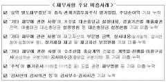 """금감원 """"사업보고서 중점점검 항목 47개 선정"""""""
