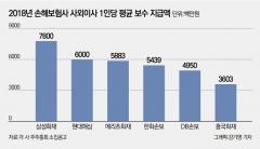 작년 연봉 '빈익빈 부익부'…삼성·흥국화재, 2배 차이