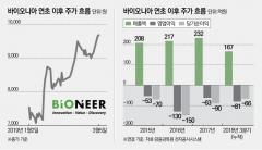 바이오니아 '홍남기 수혜주'로 승승장구…그러나 실체은 '만년 적자'