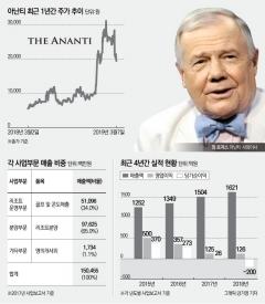 짐 로저스가 관심가진 경협주…본업 탄탄해 매출 급등했지만 이익 개선은 과제
