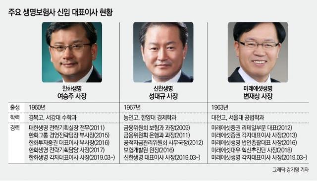 여승주·성대규·변재상, 생보 CEO 3인방 데뷔
