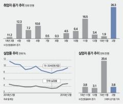 취업자 최대폭 증가에도 체감실업률 '역대 최악' 왜?