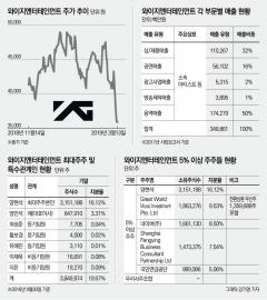 '승리쇼크' YG엔터 주가 급락에 네이버·국민연금도 주식가치 156억 떨어져