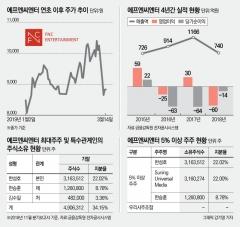 에프앤씨엔터, '몰락한 승츠비' 불통 튈까봐 안절부절