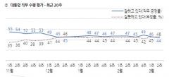 문 대통령 국정 지지율 44%…두번째 데드크로스