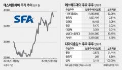 삼성家 인연 눈길…올해 성장 재시동