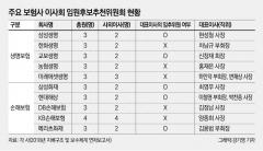 10대 보험사 CEO 절반이 임추위 멤버…'셀프연임' 사각지대