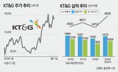 '박스권 탈피할까' 상승세 탄 KT&G