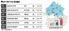 경기 북부, 분양 러쉬…올해 약 3만가구 공급