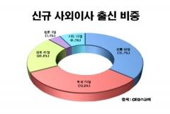 대기업 사외이사 37% 관료 출신…법조계 '최다'