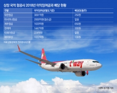 티웨이항공, 300% 성과급 잔치…배당은 '0원'