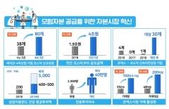 금융위, 성장지원펀드 육성에 평균투자액 400억원 이상 확대
