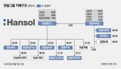 한솔그룹, 故이인희 고문 지분 '상속 대신 증여'한 까닭