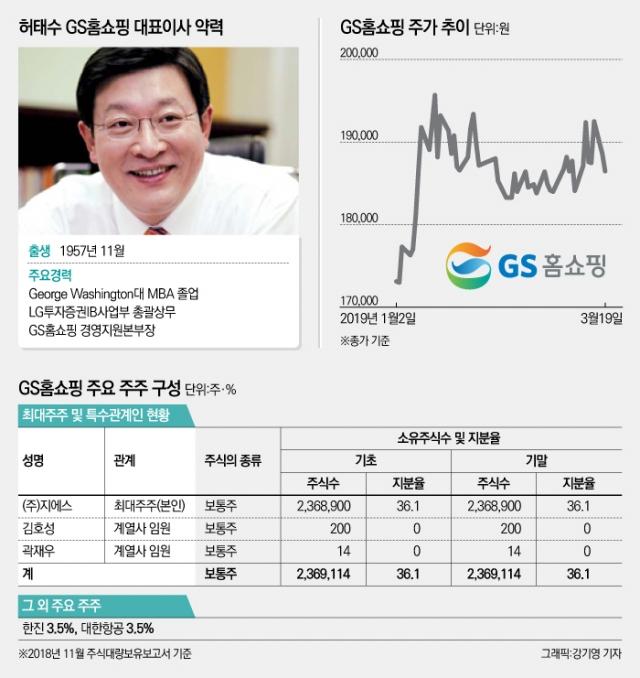 [코스닥 100대 기업|GS홈쇼핑]업황난에도 벤처투자로 경쟁력 확보···주가는 바닥론에 올라