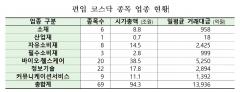 """거래소 """"코스닥서 KRX 300 편입 후 기관·외국인 일평균 거래대금 23% 증가"""""""