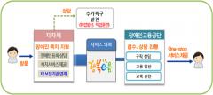 한국장애인고용공단, '장애인 취업지원' 전달체계 마련