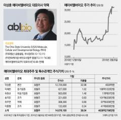 이상훈 ABL바이오 대표, '차기 바이오 대장주' 호평에 지분가치 급상승