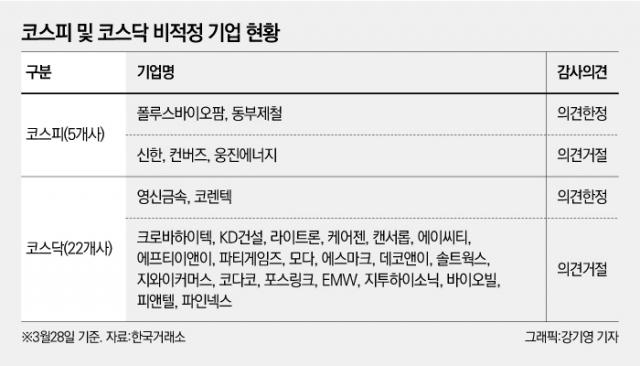 [NW리포트]新외감법 시행에 몸살 앓는 상장사들