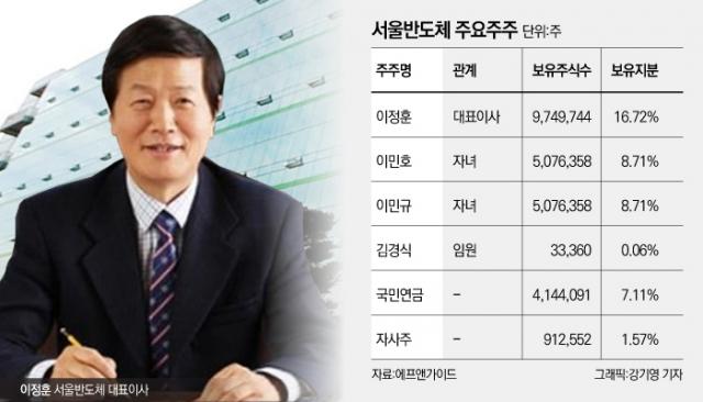 [코스닥 100대 기업|서울반도체]27년간 LED 한우물···치킨게임 '극복'