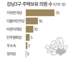 113명 다주택자 중 강남 부동산보유자 71명