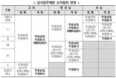 """""""고의회계 위반 50억 이상…과징금·임원해임 권고 가능"""""""