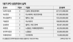 1분기 IPO 상장주관사 NH '1위' 대신·하나 '선전'