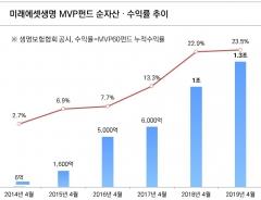 """미래에셋생명, 'MVP펀드' 5주년…하만덕 """"은퇴준비 기여"""""""