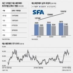 에스에프에이, SK이노베이션 전기차 배터리 투자에 '함박웃음'