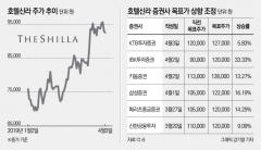 '중국발 리스크 無' 증권가, 호텔신라 목표주가 줄줄이 상향