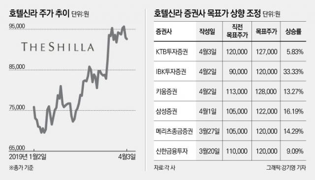 [stock&톡]'중국발 리스크 無' 증권가, 호텔신라 목표주가 줄줄이 상향