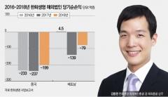 한화생명, 中·베트남 적자 지속…김동원 상무 해결사 출동