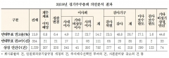 """KCGS """"올해 주총, 주주환원·사외이사 후보 선정 긍정적 변화"""""""
