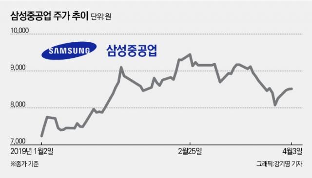 [stock&톡]'안정화 집중' 삼성重, 10분기만에 매출액 증가에 목표가도↑