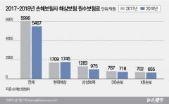 IUMI 총회 한국 개최 D-2년…손보사 '빅4', 해상보험 침체